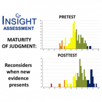 Measyring changes and gains in thinking skill. Insight Assessment report graphic showing pretest to posttest distribution of scores on a mindset scale