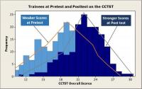 Insight Assessment CCTST.pre-post test