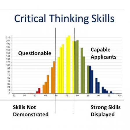 cctst critical thinking