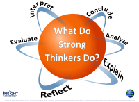 Strong thinkers use these K-8 Critical Thinking Skills = to analyze, interpret, evaluate, explain, reflect, conclude