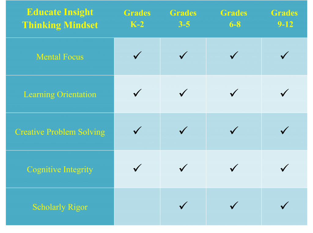 Table comparing K-2, 3-5,6-8,9-12 grde students scores on thinking mindset metrics
