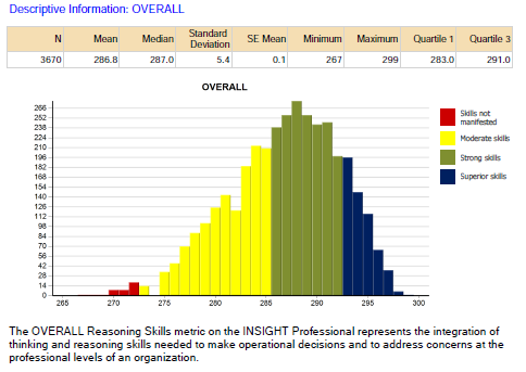 Histogram reporting the the distribution of Overall Reasoning skills scores reported as Superior, Strong, Moderate or Not Manifested