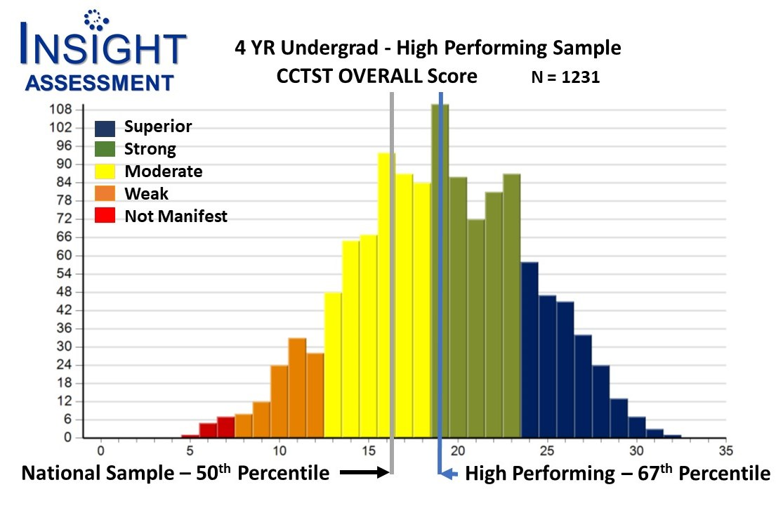 Report graphic conparing 4 year undergraduate performance on the CCTST critical thinking assessment to comparable a sample of students nationwide