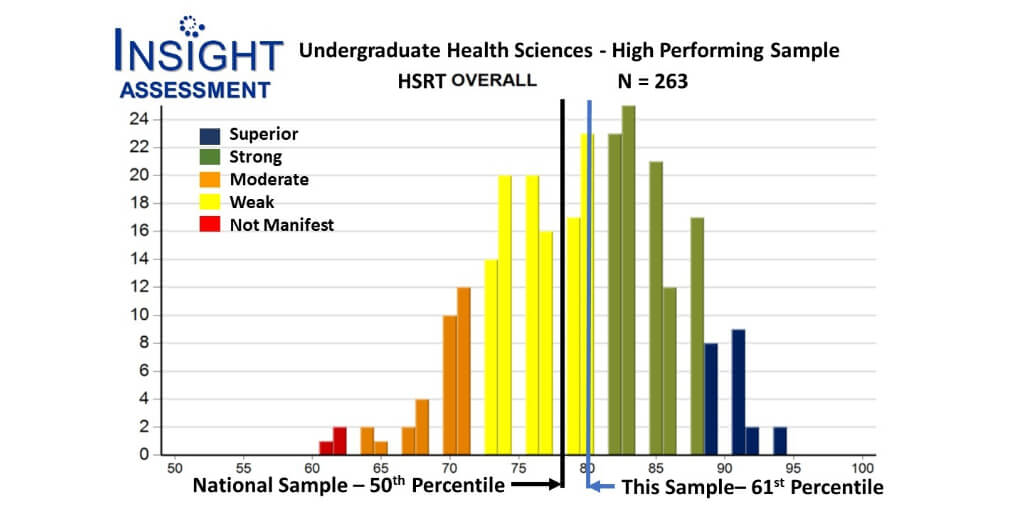 Sample report showing group performance on HSRT