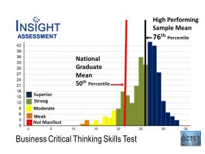 graphic: Business Critical Thinking Skills Test percentiles