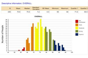 Sample report image showing group performance on overall critical thinking