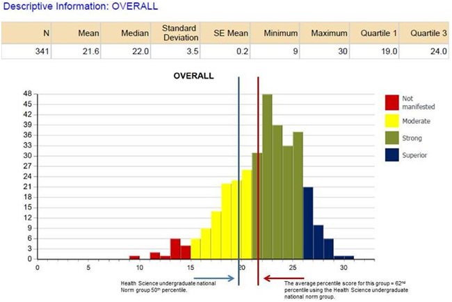Graphic showing score distribution of test takers overall scores
