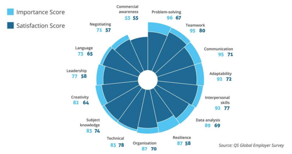 Pie Chart showing global core skills from QS Global Employee Survey