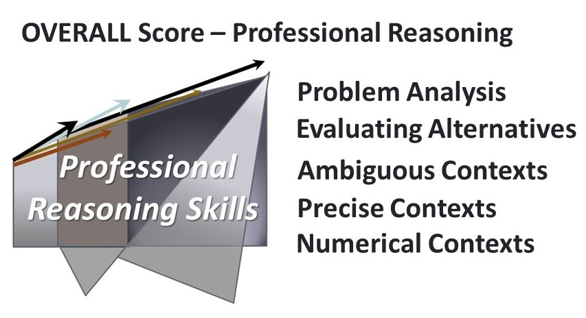 Reasoning skills measured by INSIGHT Law Professional assessments
