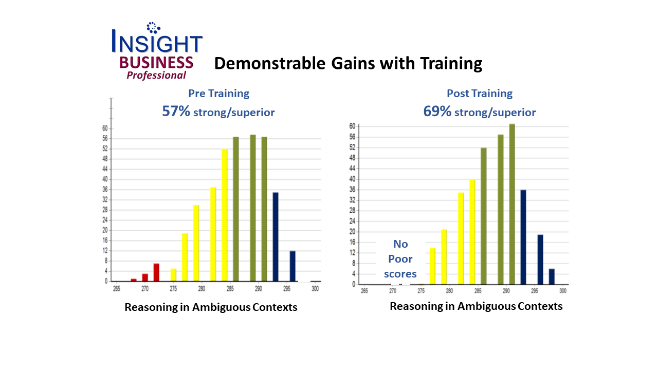 Report graphic showing pre and post test results for INSIGHT Business Professional